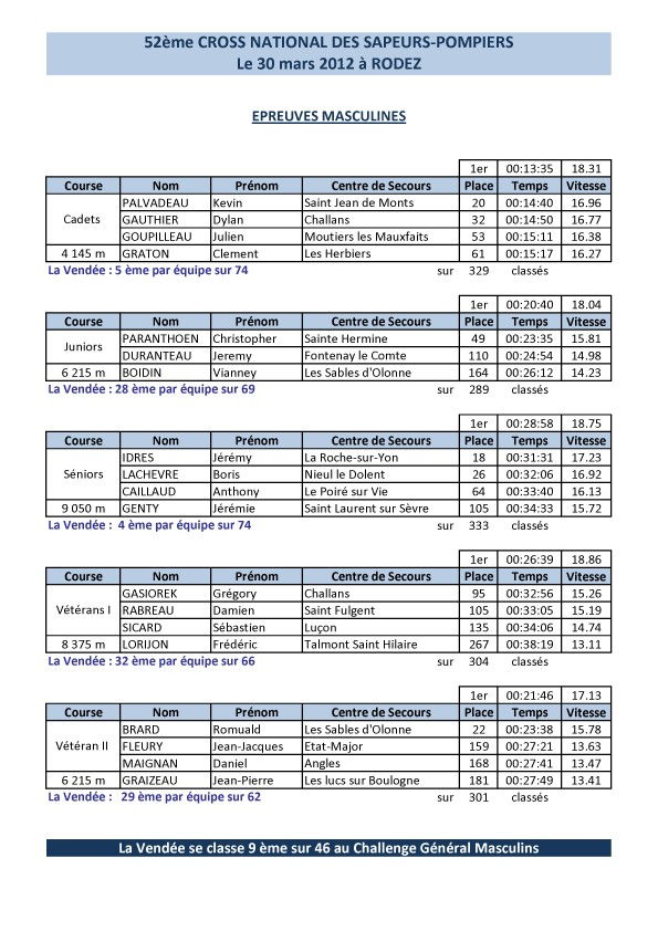 Cross nat 2012 résultats masculins